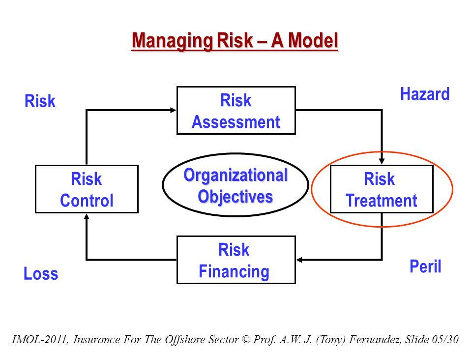 Managing Risk – A Model Risk Assessment Risk Treatment Risk Financing Risk Control OrganizationalObjectives Hazard Peril Risk Loss IMOL-2011, Insurance For The Offshore Sector © Prof.