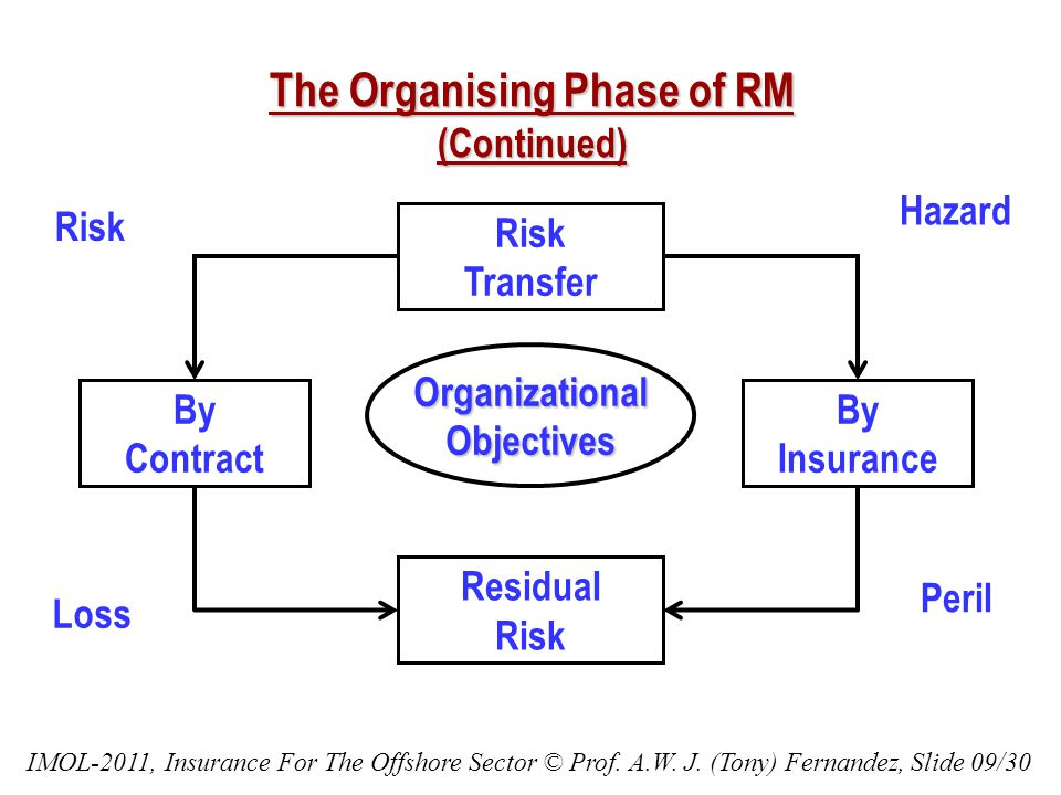 The Organising Phase of RM (Continued) Risk Transfer By Insurance By Contract Residual Risk OrganizationalObjectives Hazard Peril Risk Loss IMOL-2011, Insurance For The Offshore Sector © Prof.