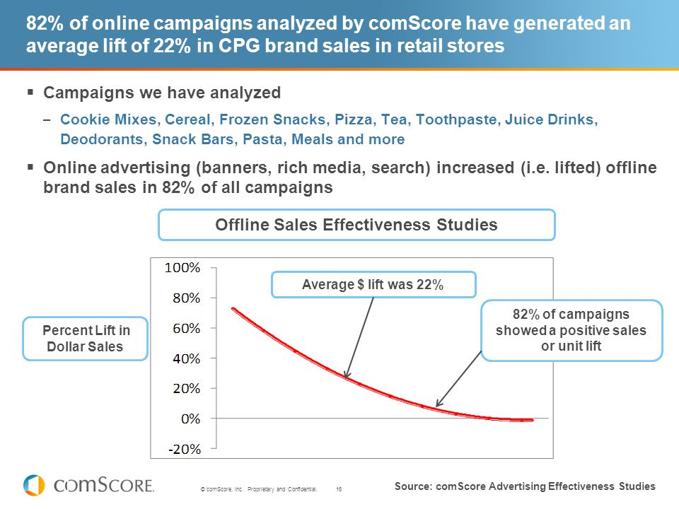 16 © comScore, Inc. Proprietary and Confidential. 82% of online campaigns analyzed by comScore have generated an average lift of 22% in CPG brand sale