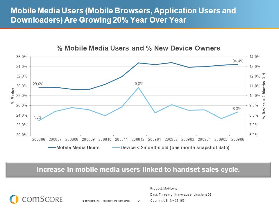 21 © comScore, Inc. Proprietary and Confidential. Mobile Media Users (Mobile Browsers, Application Users and Downloaders) Are Growing 20% Year Over Ye