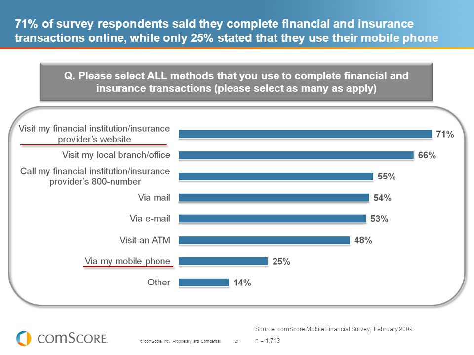 24 © comScore, Inc. Proprietary and Confidential. 71% of survey respondents said they complete financial and insurance transactions online, while only