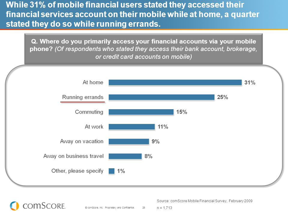 26 © comScore, Inc. Proprietary and Confidential. While 31% of mobile financial users stated they accessed their financial services account on their m