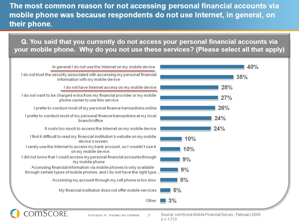 27 © comScore, Inc. Proprietary and Confidential. The most common reason for not accessing personal financial accounts via mobile phone was because re