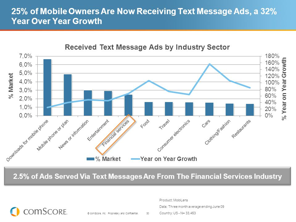 30 © comScore, Inc. Proprietary and Confidential. 25% of Mobile Owners Are Now Receiving Text Message Ads, a 32% Year Over Year Growth 2.5% of Ads Ser