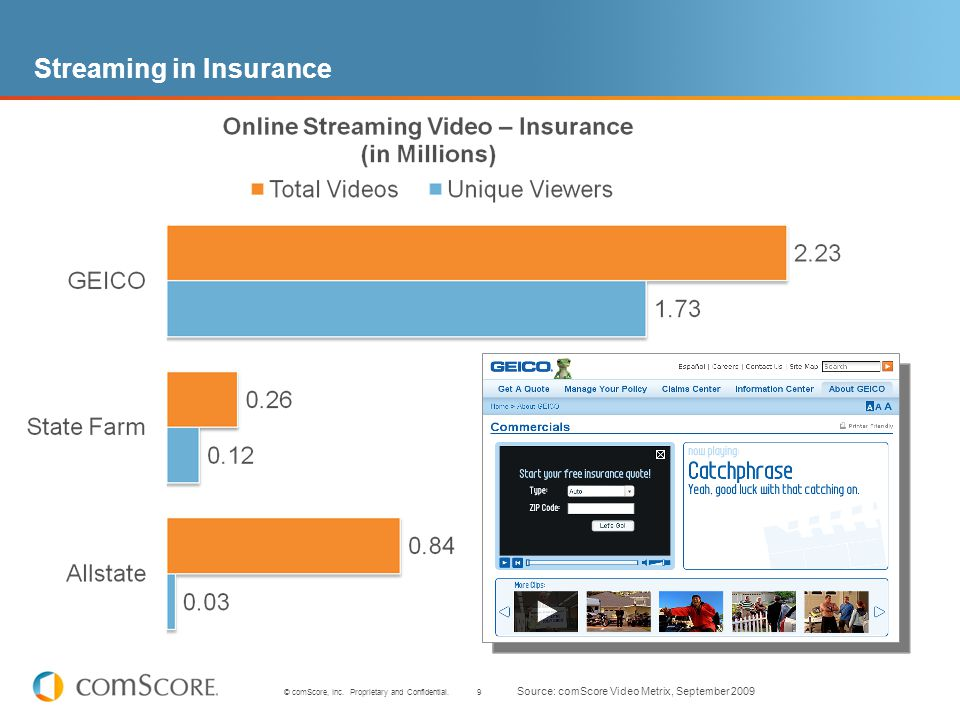 9 © comScore, Inc. Proprietary and Confidential. Streaming in Insurance Source: comScore Video Metrix, September 2009