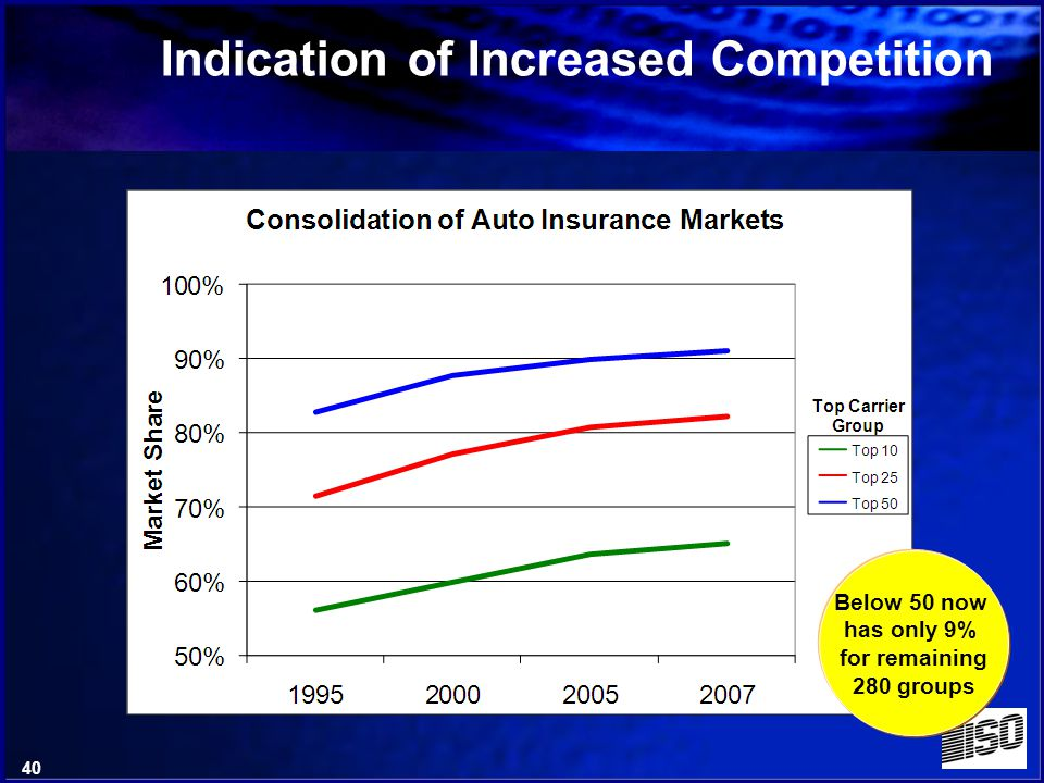 39 Number of Companies writing Personal Auto Insurance in the US Indication of Increased Competition 1/3 of companies gone in 12 years