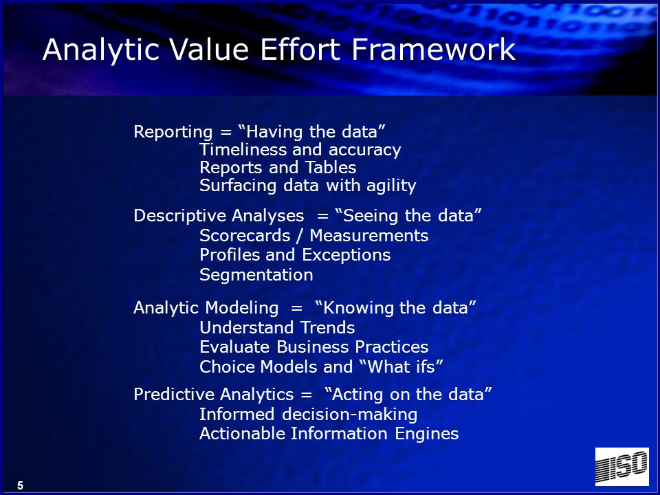 5 Analytic Value Effort Framework Reporting = Having the data Timeliness and accuracy Reports and Tables Surfacing data with agility Descriptive Analyses = Seeing the data Scorecards / Measurements Profiles and Exceptions Segmentation Analytic Modeling = Knowing the data Understand Trends Evaluate Business Practices Choice Models and What ifs Predictive Analytics = Acting on the data Informed decision-making Actionable Information Engines