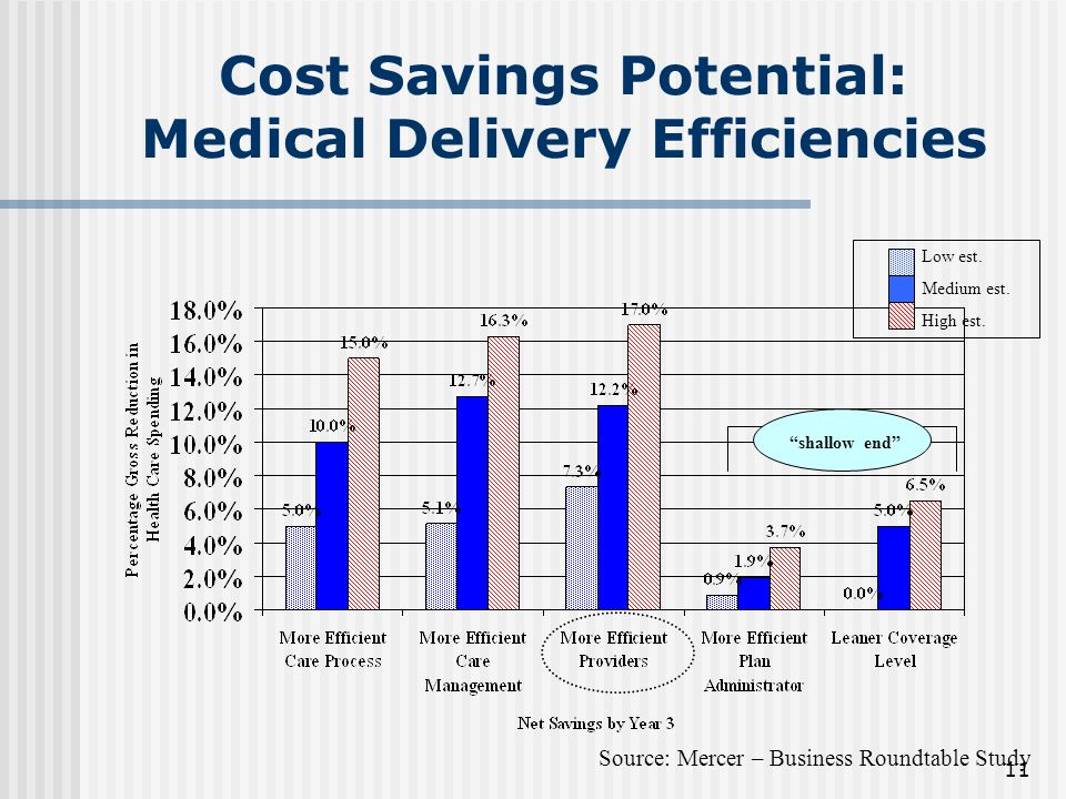 11 Cost Savings Potential: Medical Delivery Efficiencies shallow end Low est.