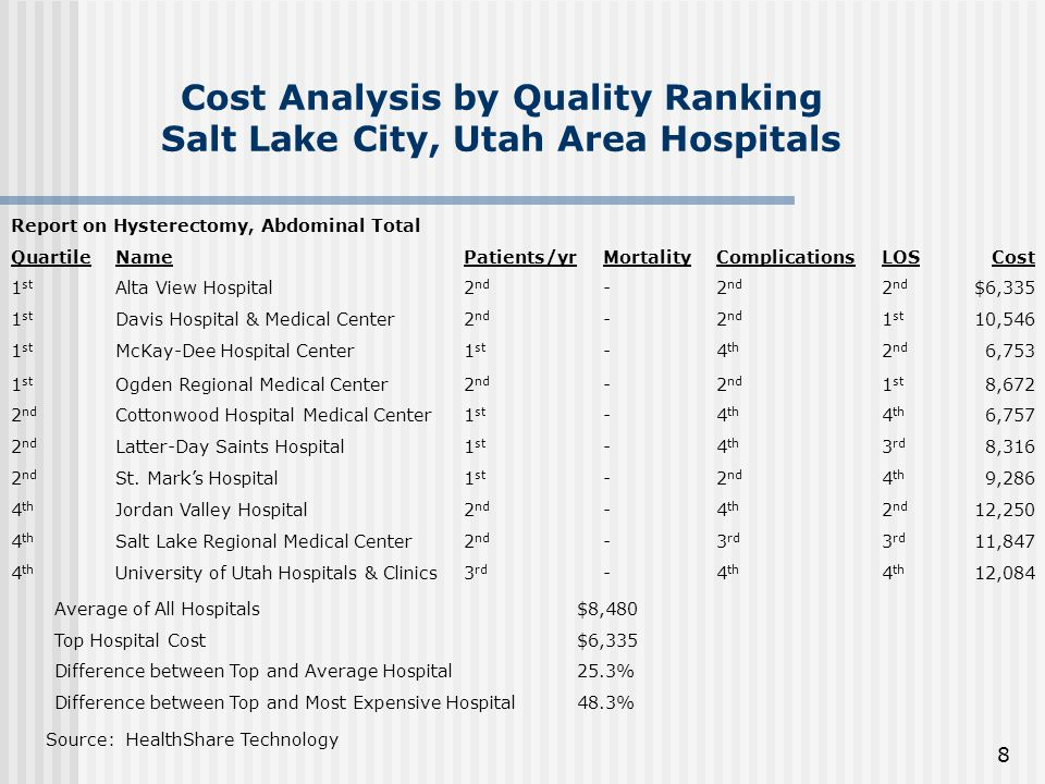 8 Cost Analysis by Quality Ranking Salt Lake City, Utah Area Hospitals Report on Hysterectomy, Abdominal Total QuartileNamePatients/yrMortalityComplicationsLOSCost 1 st Alta View Hospital2 nd - $6,335 1 st Davis Hospital & Medical Center2 nd - 1 st 10,546 1 st McKay-Dee Hospital Center1 st -4 th 2 nd 6,753 1 st Ogden Regional Medical Center2 nd - 1 st 8,672 2 nd Cottonwood Hospital Medical Center1 st -4 th 6,757 2 nd Latter-Day Saints Hospital1 st -4 th 3 rd 8,316 2 nd St.