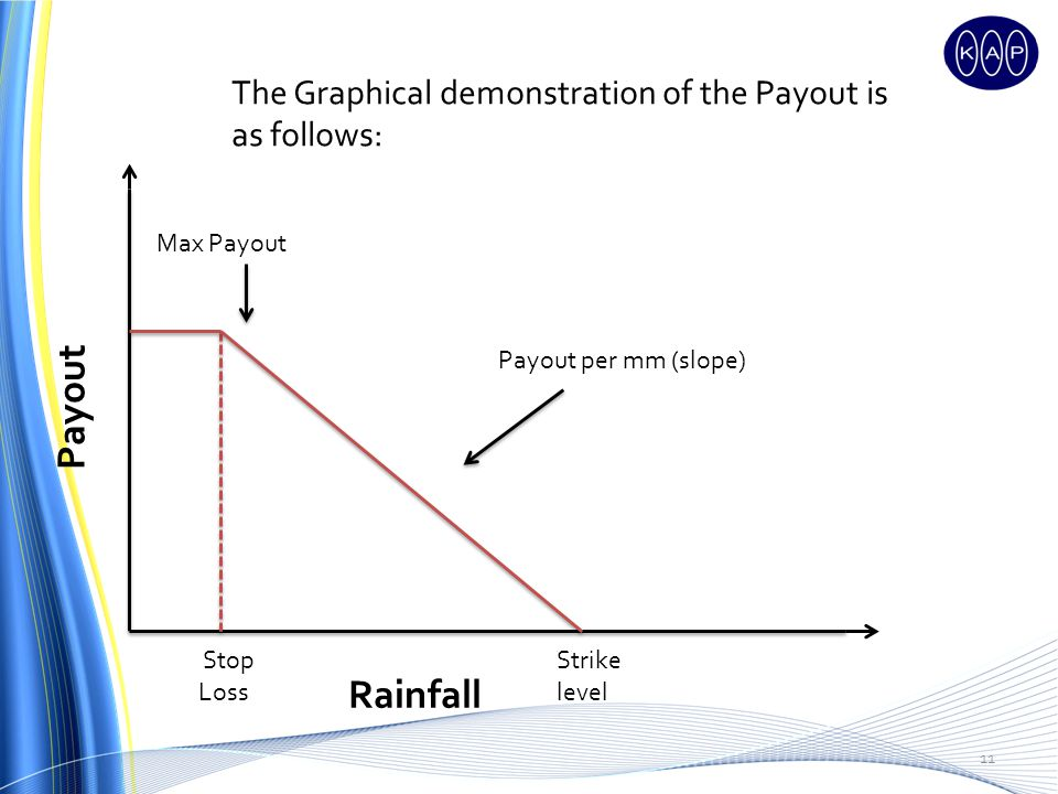 11 Payout Rainfall Max Payout Payout per mm (slope) Strike level Stop Loss The Graphical demonstration of the Payout is as follows: