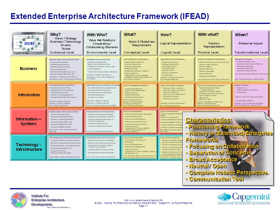 Http://www.enterprise-architecture.info © 2004, Institute For Enterprise Architecture Developments / Capgemini - All Rights Reserved Page 11 Extended