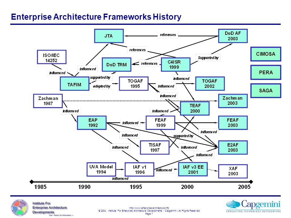 Http://www.enterprise-architecture.info © 2004, Institute For Enterprise Architecture Developments / Capgemini - All Rights Reserved Page 7 Enterprise