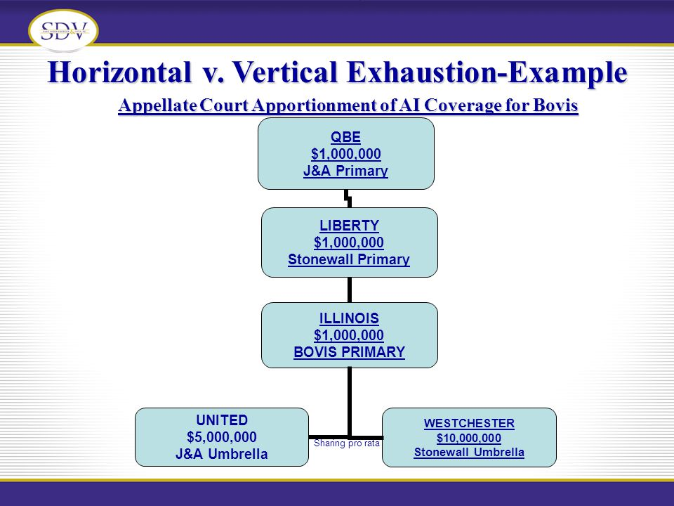 Horizontal v. Vertical Exhaustion-Example Appellate Court Apportionment of AI Coverage for Bovis Sharing pro rata