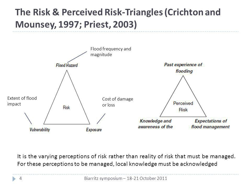 The Risk & Perceived Risk-Triangles (Crichton and Mounsey, 1997; Priest, 2003) Flood frequency and magnitude Extent of flood impact Cost of damage or loss It is the varying perceptions of risk rather than reality of risk that must be managed.
