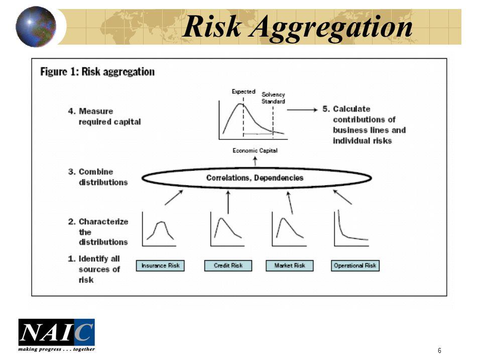 6 Risk Aggregation