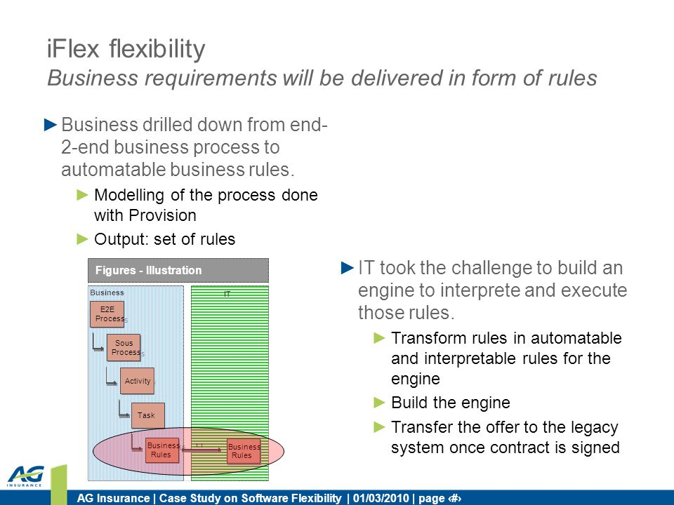 AG Insurance | Case Study on Software Flexibility | 01/03/2010 | page 11 Business drilled down from end- 2-end business process to automatable busines