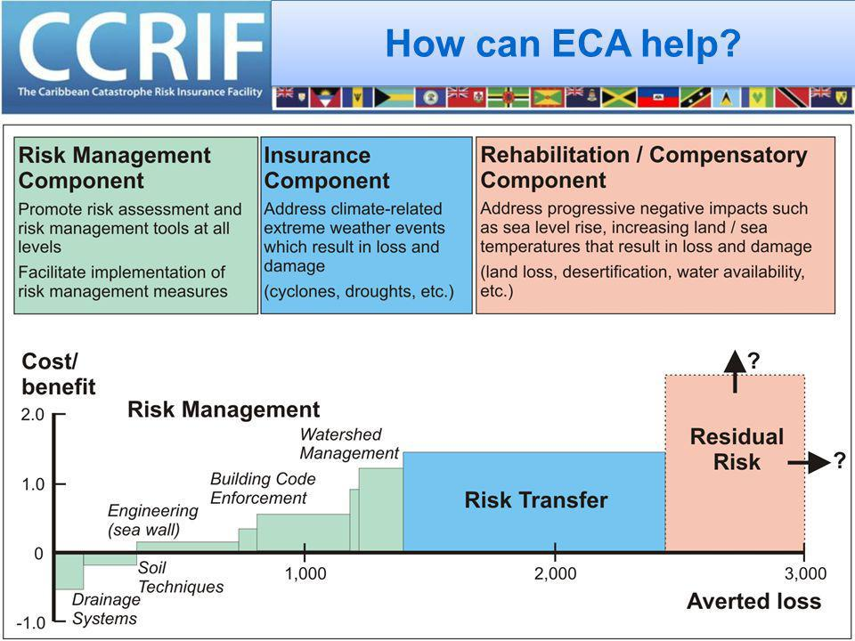 How can ECA help?