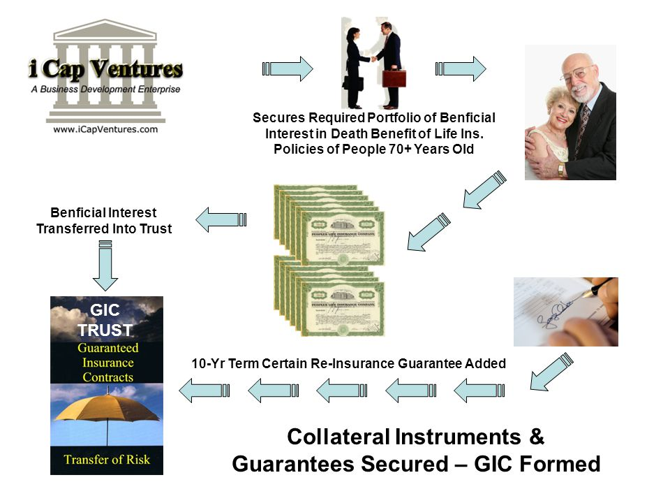 Benficial Interest Transferred Into Trust GIC TRUST Collateral Instruments & Guarantees Secured – GIC Formed 10-Yr Term Certain Re-Insurance Guarantee
