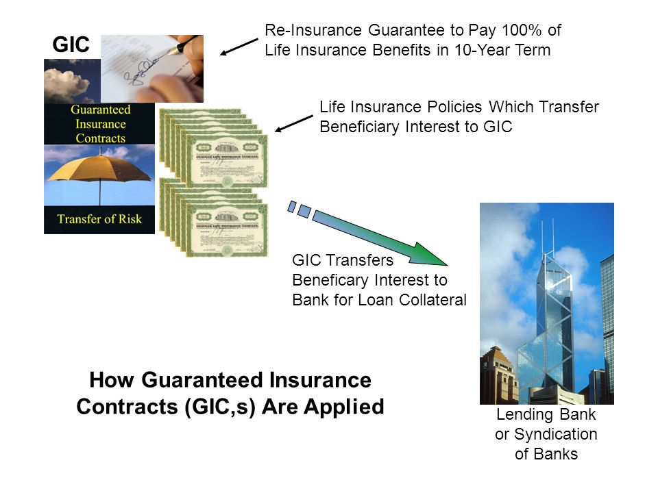 Insured Dies 1 Yr Lending Bank or Syndication of Banks GIC $500,000 $1,000,000 $5,000,000$2,500,000 Insured Dies 18 Months Beginning Balance $ 32,800,000 Declining Loan Balance as GIC Policies Mature At End of Term Re-insurance Pays all Policies that have not Matured – 100% Guaranteed As Insured Die Policys Pay to Beneficiary Declining Loan Balance -$5,000,000 $ 27,800,000 -$2,500,000 $ 25,300,000