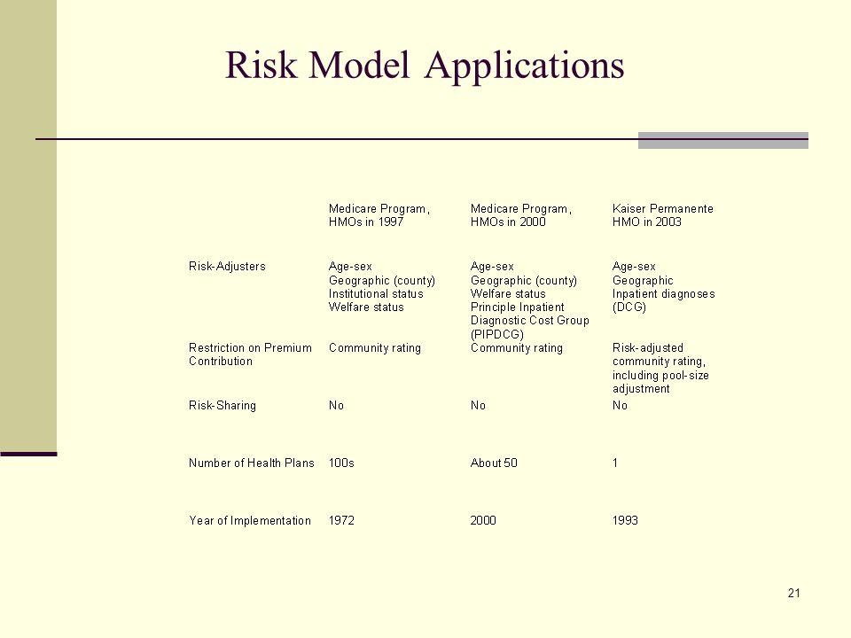 21 Risk Model Applications