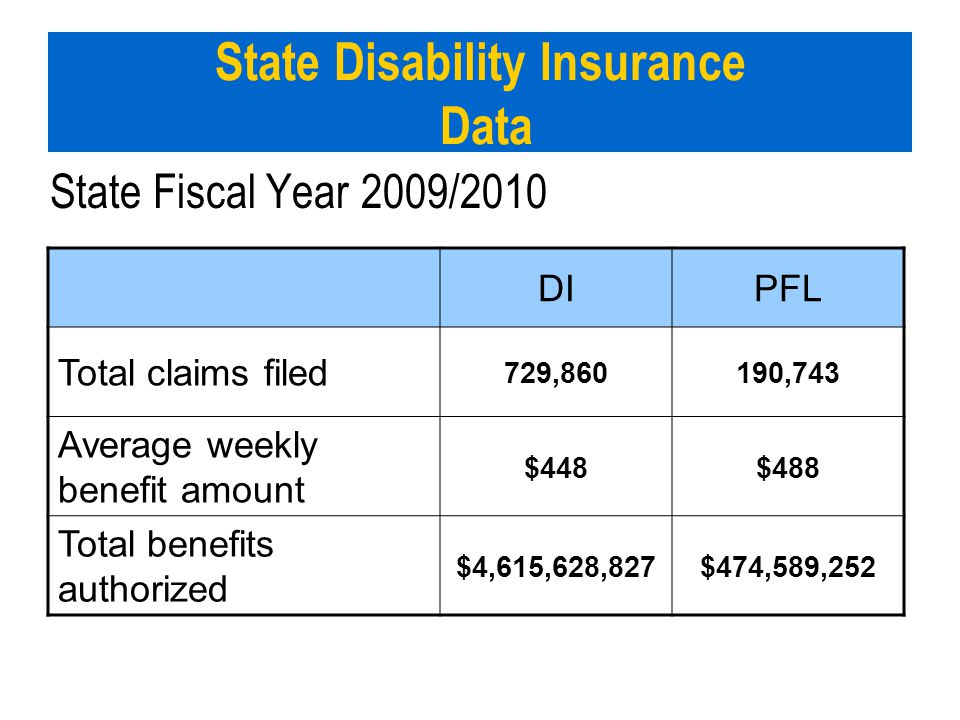 State Disability Insurance Data State Fiscal Year 2009/2010 DIPFL Total claims filed 729,860190,743 Average weekly benefit amount $448$488 Total benef