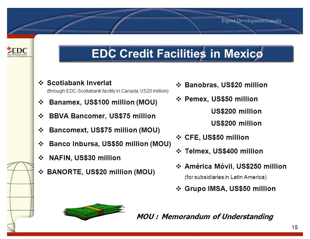 Export Development Canada 15 EDC Credit Facilities in Mexico vScotiabank Inverlat (through EDC-Scotiabank facility in Canada, US20 million) v Banamex, US$100 million (MOU) v BBVA Bancomer, US$75 million v Bancomext, US$75 million (MOU) v Banco Inbursa, US$50 million (MOU) v NAFIN, US$30 million vBANORTE, US$20 million (MOU) vBanobras, US$20 million vPemex, US$50 million US$200 million US$200 million vCFE, US$50 million vTelmex, US$400 million vAmérica Móvil, US$250 million (for subsidiaries in Latin America) vGrupo IMSA, US$50 million MOU : Memorandum of Understanding