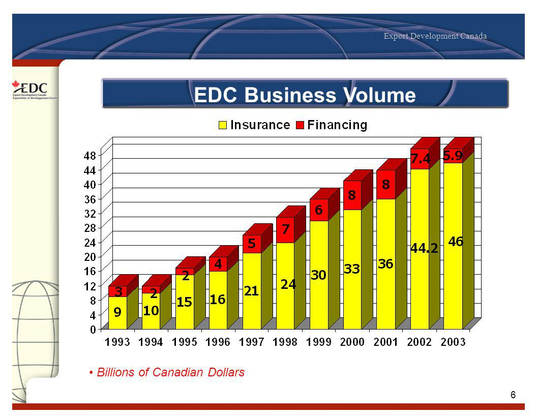 Export Development Canada 6 Billions of Canadian Dollars EDC Business Volume
