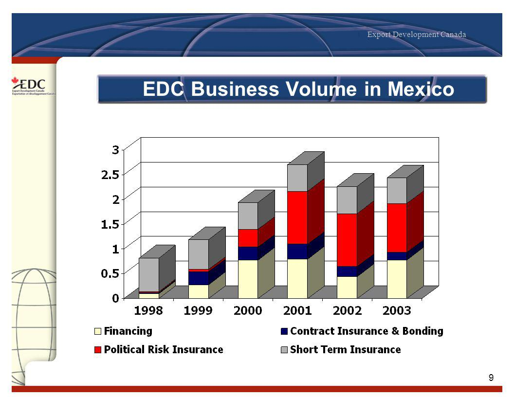 Export Development Canada 9 EDC Business Volume in Mexico