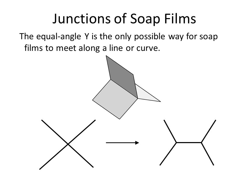 Junctions of Soap Films The equal-angle Y is the only possible way for soap films to meet along a line or curve.