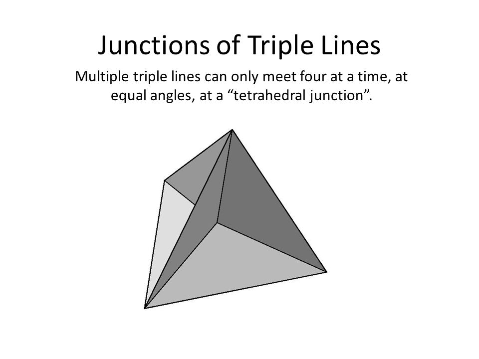Junctions of Triple Lines Multiple triple lines can only meet four at a time, at equal angles, at a tetrahedral junction.