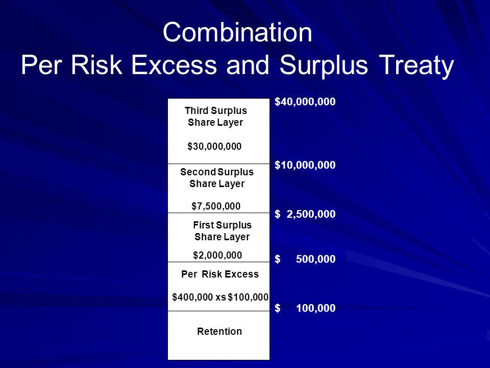 Combination Per Risk Excess and Surplus Treaty Second Surplus Share Layer $7,500,000 First Surplus Share Layer $2,000,000 Per Risk Excess $400,000 xs $100,000 Retention $40,000,000 $10,000,000 $ 2,500,000 $ 500,000 $ 100,000 Third Surplus Share Layer $30,000,000