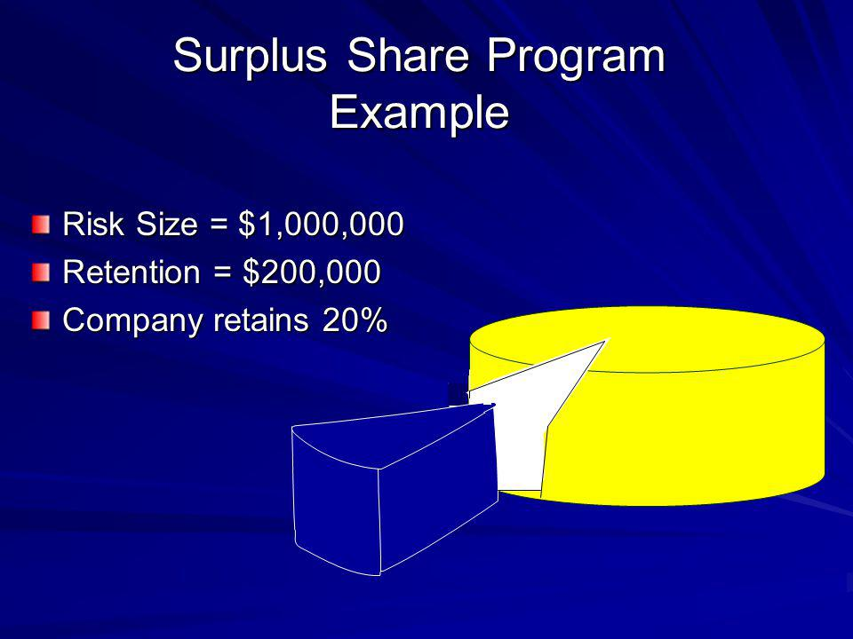 Surplus Share Program Example Risk Size = $1,000,000 Retention = $200,000 Company retains 20%