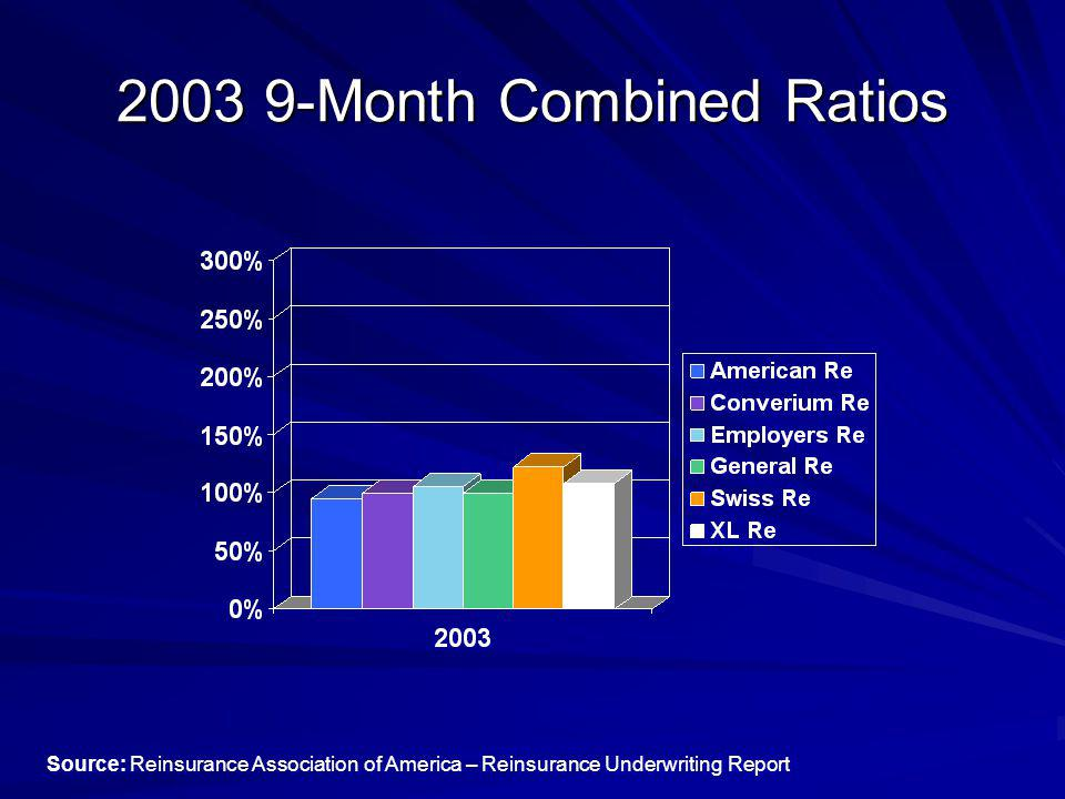 2003 9-Month Combined Ratios Source: Reinsurance Association of America – Reinsurance Underwriting Report
