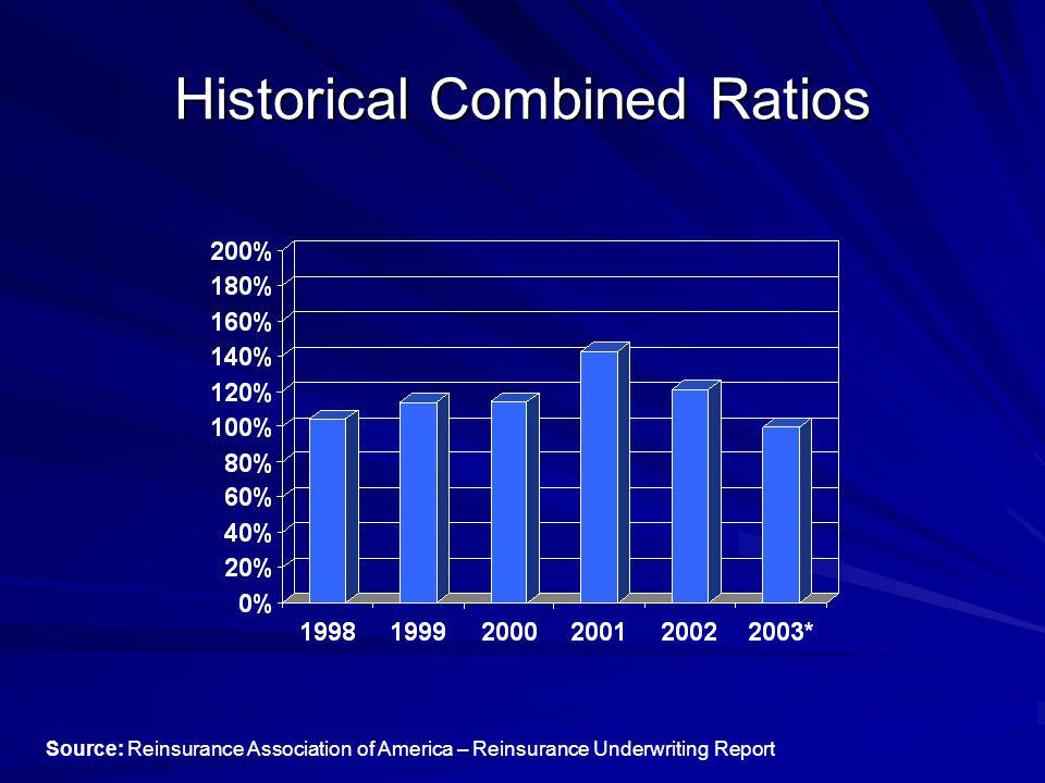 Historical Combined Ratios Source: Reinsurance Association of America – Reinsurance Underwriting Report