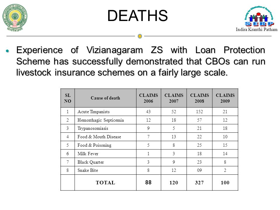 Experience of Vizianagaram ZS with Loan Protection Scheme has successfully demonstrated that CBOs can run livestock insurance schemes on a fairly larg