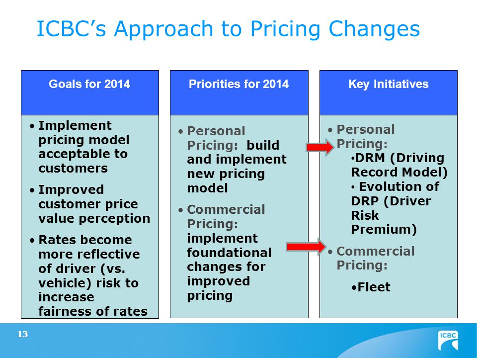 13 Goals for 2014 Implement pricing model acceptable to customers Improved customer price value perception Rates become more reflective of driver (vs.