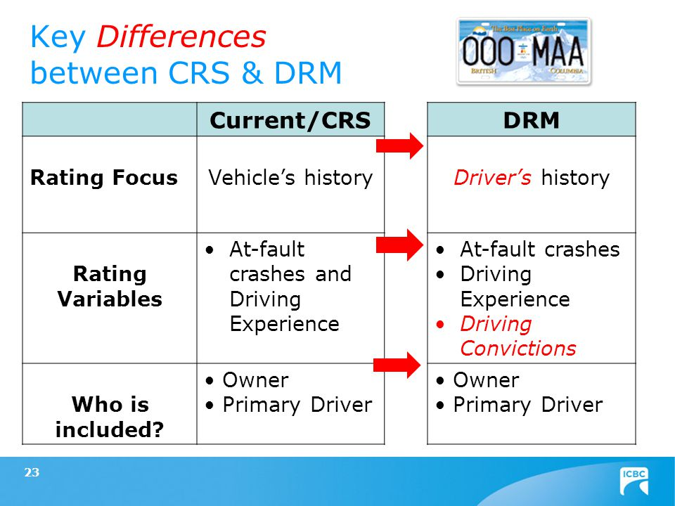 23 Key Differences between CRS & DRM Current/CRSDRM Rating FocusVehicles historyDrivers history Rating Variables At-fault crashes and Driving Experien