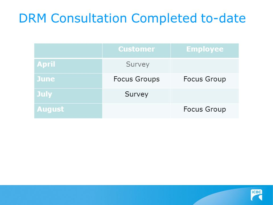 CustomerEmployee April Survey JuneFocus GroupsFocus Group JulySurvey AugustFocus Group DRM Consultation Completed to-date