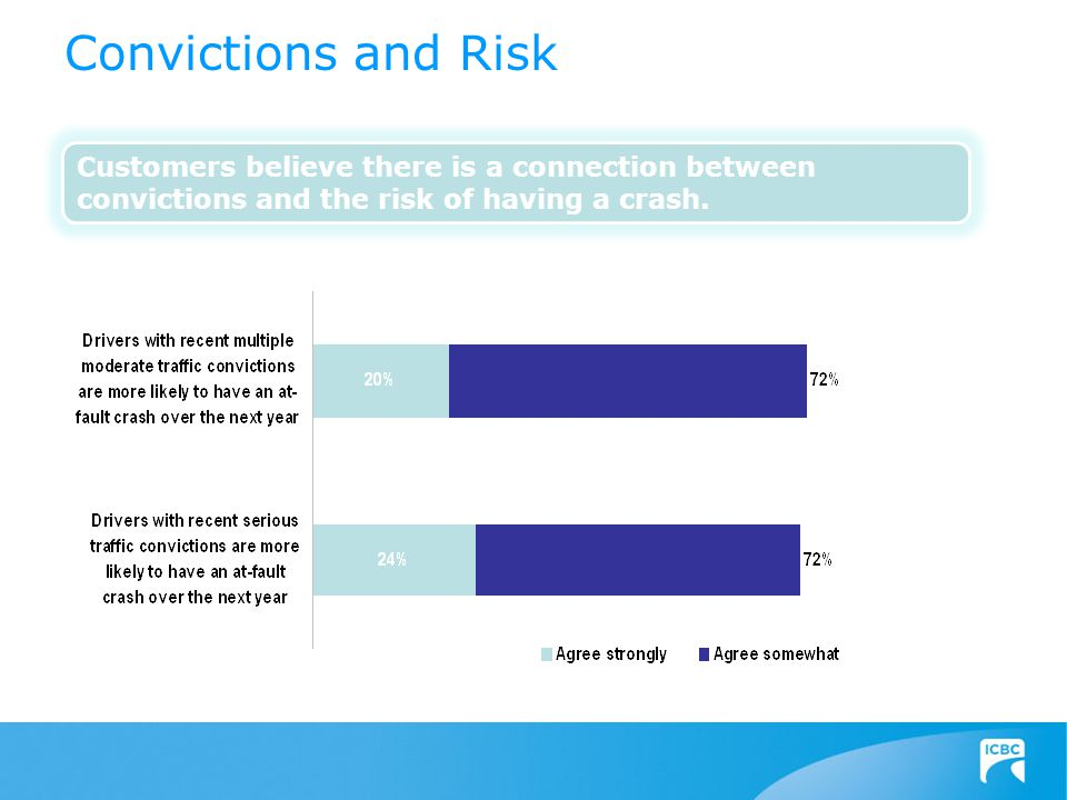 Customers believe there is a connection between convictions and the risk of having a crash. Convictions and Risk