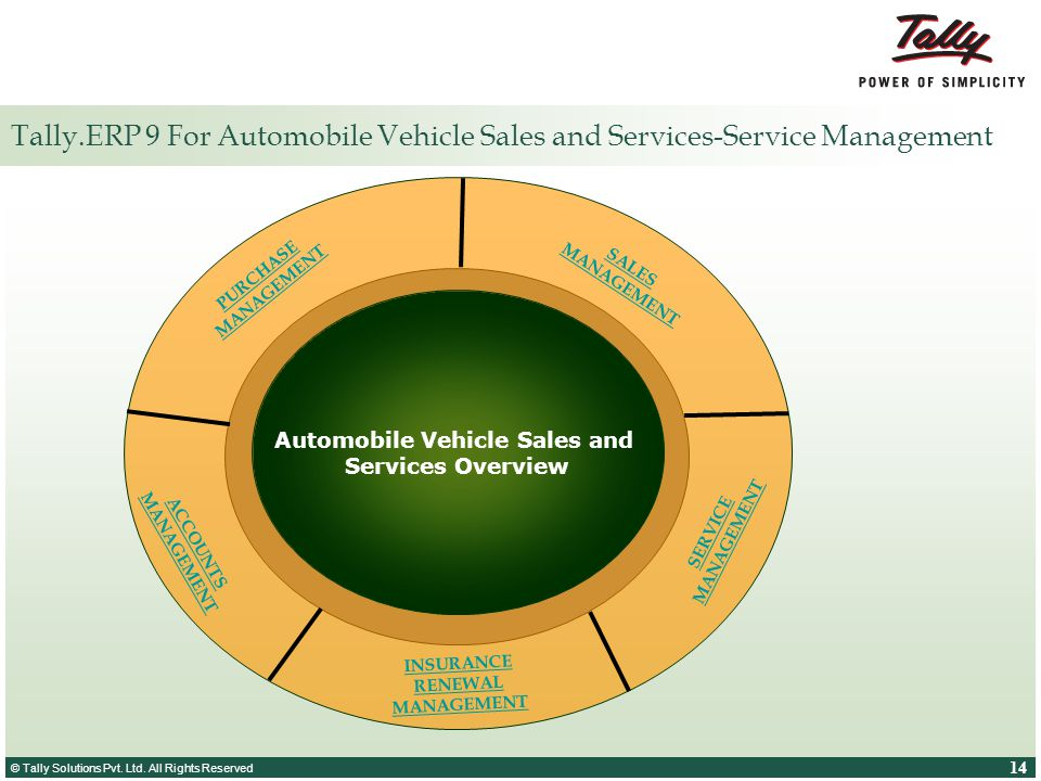 © Tally Solutions Pvt. Ltd. All Rights Reserved 14 © Tally Solutions Pvt. Ltd. All Rights Reserved Tally.ERP 9 For Automobile Vehicle Sales and Servic