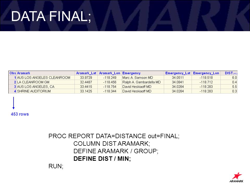 DATA FINAL; 453 rows PROC REPORT DATA=DISTANCE out=FINAL; COLUMN DIST ARAMARK; DEFINE ARAMARK / GROUP; DEFINE DIST / MIN; RUN; (mi.)