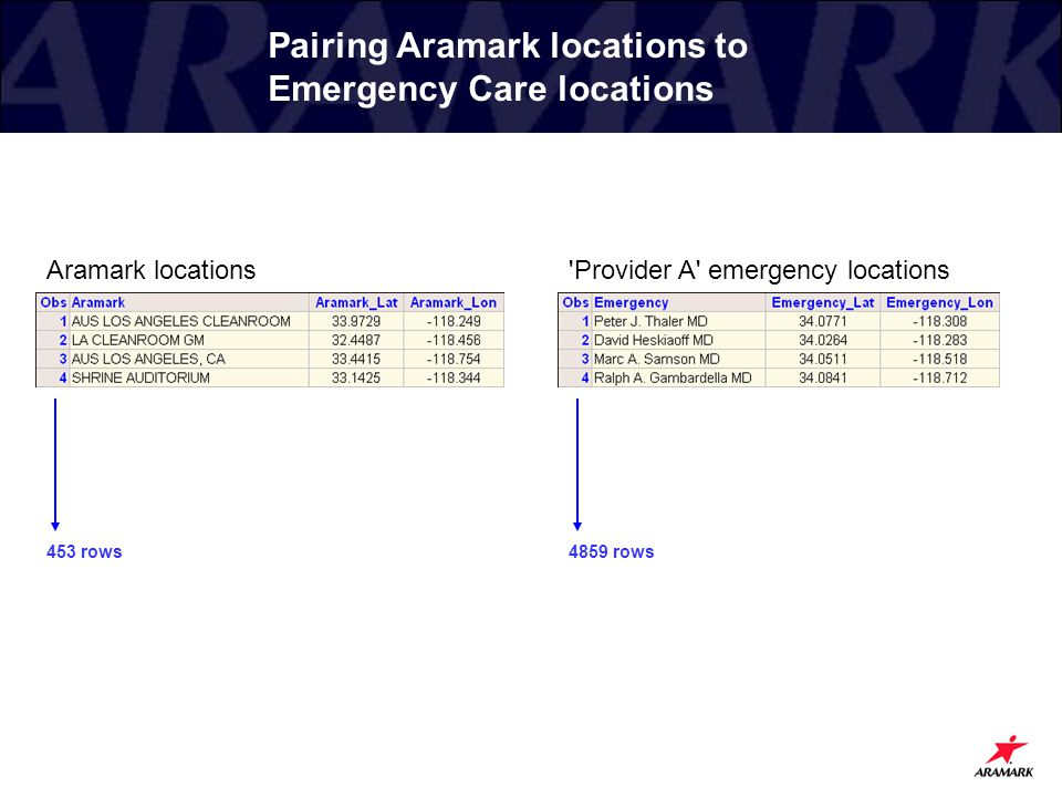 Pairing Aramark locations to Emergency Care locations 4859 rows453 rows Aramark locations'Provider A' emergency locations