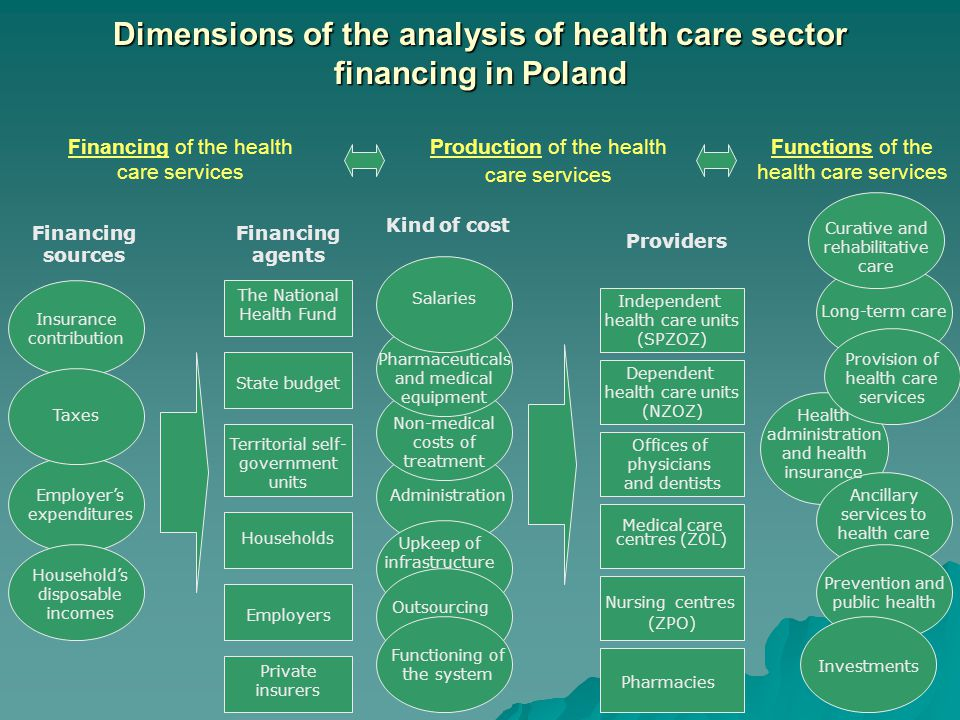 Dimensions of the analysis of health care sector financing in Poland Financing of the health care services Production of the health care services Func