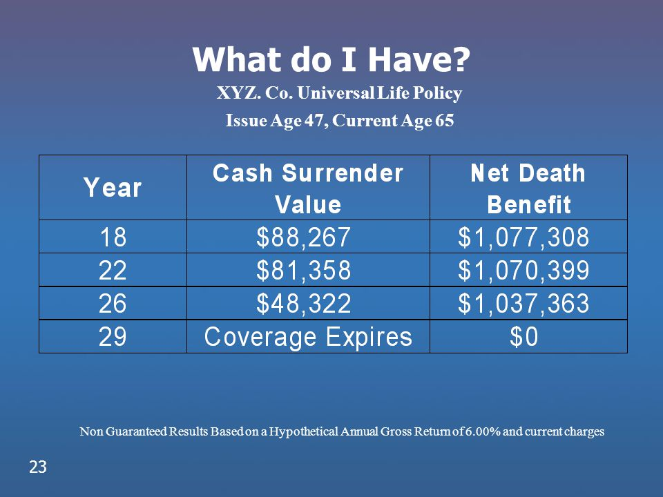 What do I Have? XYZ. Co. Universal Life Policy Issue Age 47, Current Age 65 Non Guaranteed Results Based on a Hypothetical Annual Gross Return of 6.00