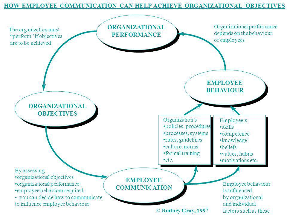 HOW EMPLOYEE COMMUNICATION CAN HELP ACHIEVE ORGANIZATIONAL OBJECTIVES ORGANIZATIONAL PERFORMANCE EMPLOYEE BEHAVIOUR ORGANIZATIONAL OBJECTIVES EMPLOYEE COMMUNICATION Organizations policies, procedures processes, systems rules, guidelines culture, norms formal training etc.