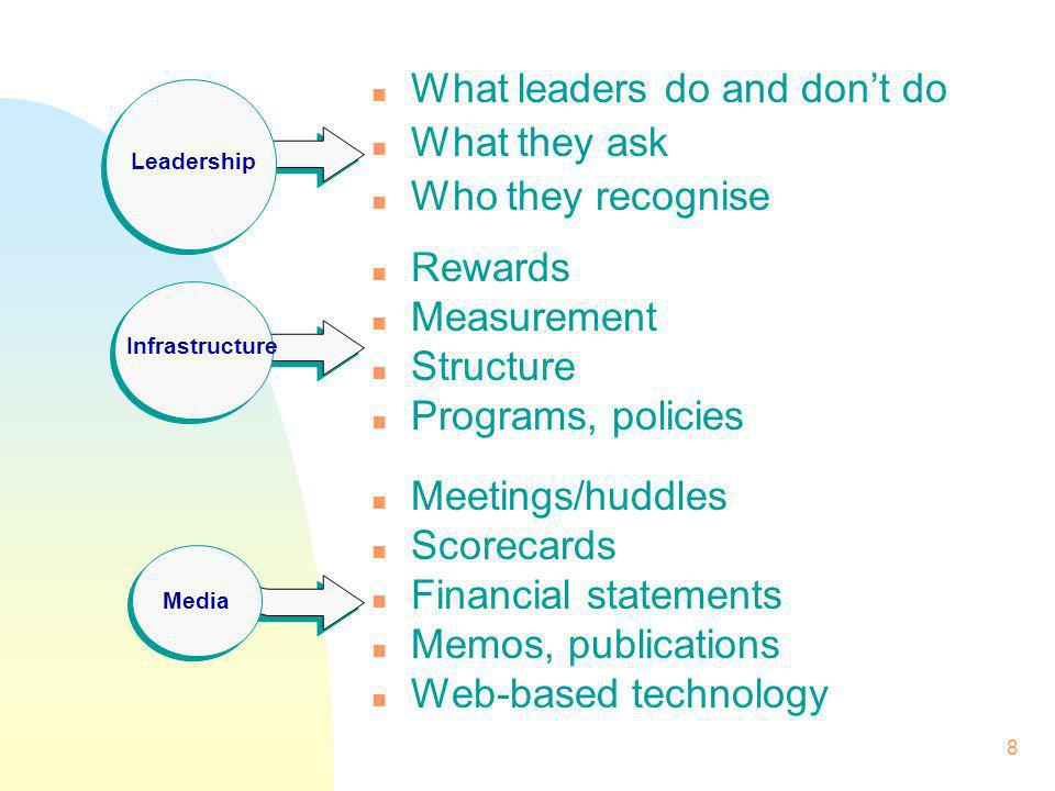 8 n What leaders do and dont do n What they ask n Who they recognise n Rewards n Measurement n Structure n Programs, policies n Meetings/huddles n Scorecards n Financial statements n Memos, publications n Web-based technology Infrastructure Leadership Media