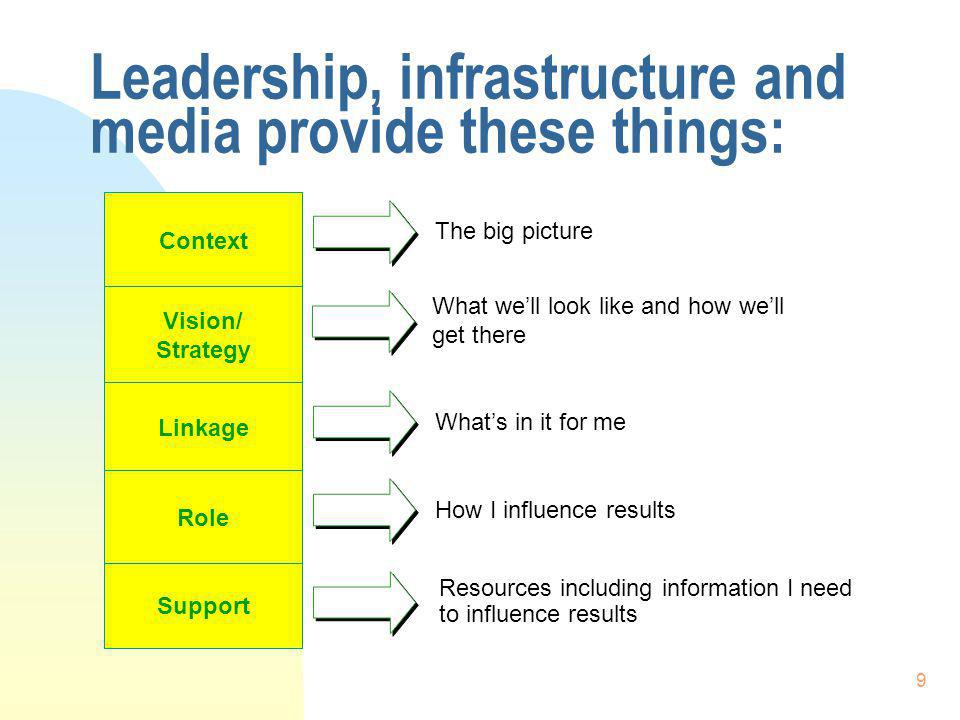 9 Context Vision/ Strategy Linkage Role Support The big picture What well look like and how well get there Whats in it for me How I influence results Resources including information I need to influence results Leadership, infrastructure and media provide these things: