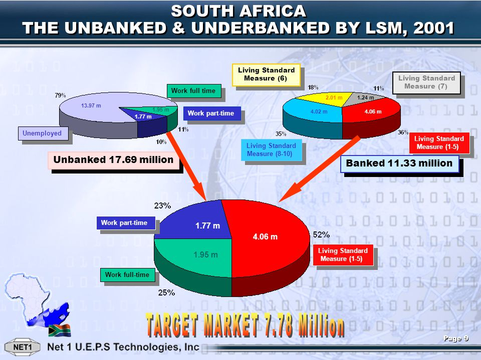 SOUTH AFRICA THE UNBANKED & UNDERBANKED BY LSM, 2001 SOUTH AFRICA THE UNBANKED & UNDERBANKED BY LSM, 2001 Unemployed Work part-time Work full time Liv
