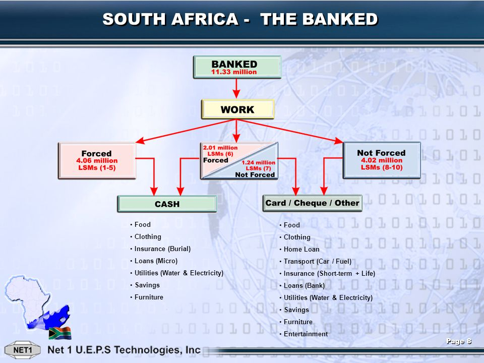 S2S Insurance System Facts and Assumptions Main Economic Drivers Insurance Underwriter/Broker– Transaction Processing Fee of R 1,50 per insurance policy per month (External Insurance Merchant) – Collection Fee of R 2,00 per debit order instruction per month Potential Revenue South Africa National Potential Customer Base7,78 Million U.E.P.S.