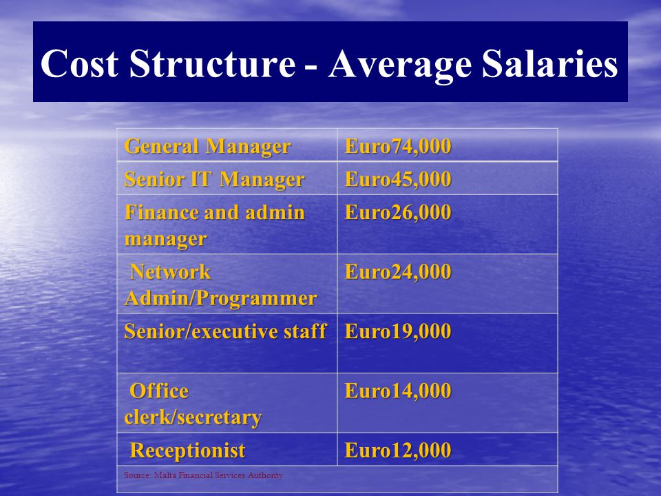 Cost Structure - Average Salaries General Manager Euro74,000 Senior IT Manager Euro45,000 Finance and admin manager Euro26,000 Network Admin/Programmer Network Admin/ProgrammerEuro24,000 Senior/executive staff Euro19,000 Office clerk/secretary Office clerk/secretaryEuro14,000 Receptionist ReceptionistEuro12,000 Source: Malta Financial Services Authority